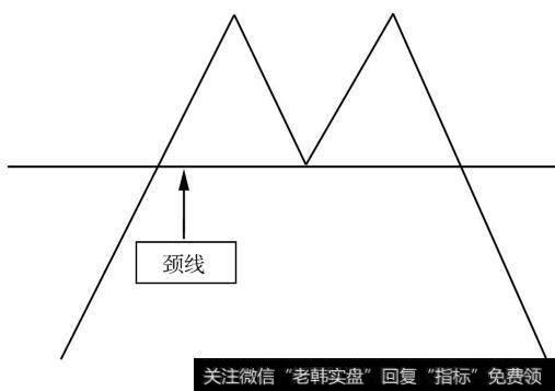 """红三兵k线形态_从K线形态把握卖点:""""双重顶""""的卖点位置"""