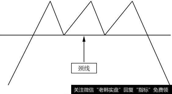 """[红三兵k线形态]从K线形态把握卖点:""""三重顶""""的卖点位置"""