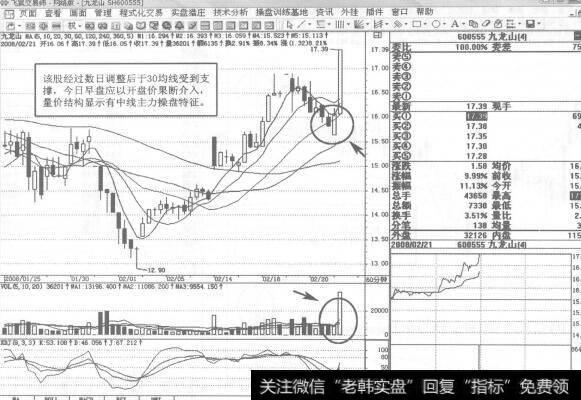 短线看几分钟k线_九龙山K线短线操盘案例策略分析