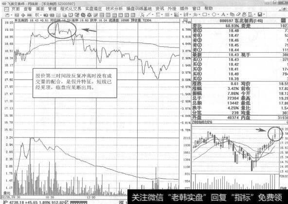 【东北制药股票】东北制药即时图短线操盘策略分析