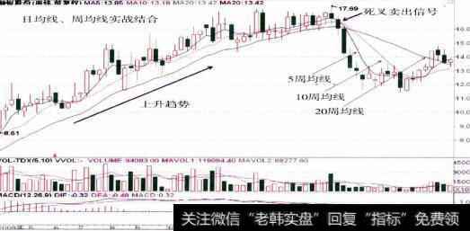 卖出的股票当天不能取出吗_卖出的实战结合、分时均线精确买卖技巧