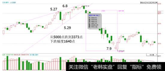 股市连跌|股市炼金术:顶部形态之收缩见顶形态