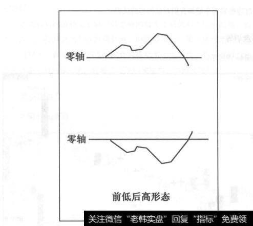 [前低后高]前低后高的组合形态
