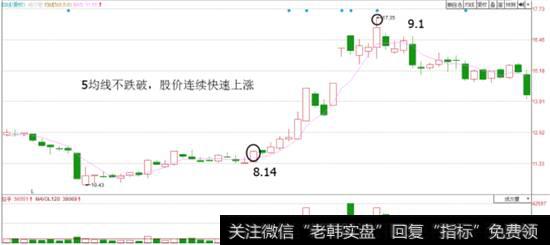 【股市连跌】股市炼金术:5.20均线技巧