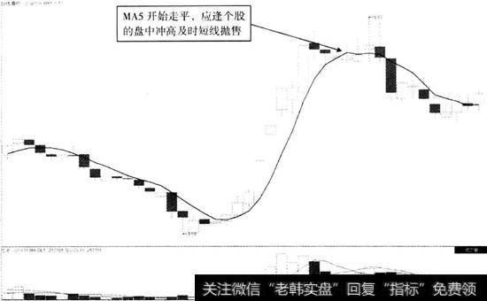 老兵短线|短线飙升后的MAS走平卖点