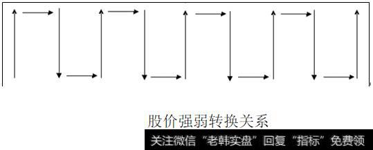 短线黑马群_短线黑马发现及操作法战法原理:股价强弱转换的规律性