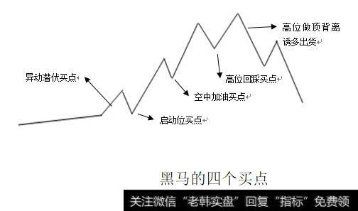 短线黑马群_短线黑马发现及操作法关键战术:狙击启动点和低吸回踩点