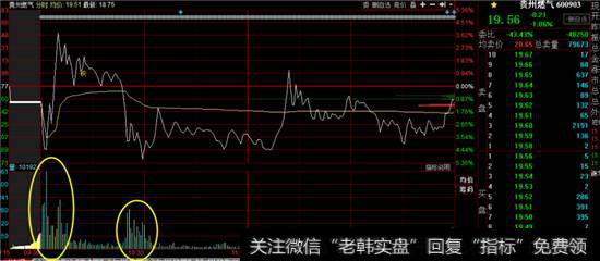 贵州燃气分时图