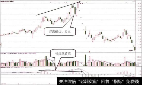 [月线macd指标]MACD指标柱线和股价顶背离后的第一卖点