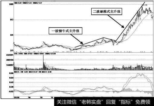 迪威视讯(300167)k线走势图