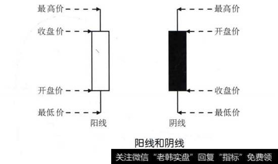 k线基本形态分析_K线基本形态
