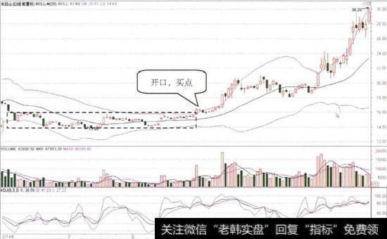 腾讯 股价|股价矩形整理的BOLL指标
