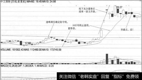 【分时线战法】防守线战法跌破10日均线卖点实战案例