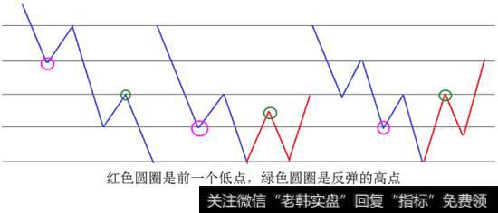 股市连跌_股市炼金术:底部共有的规律,买入致胜的绝技