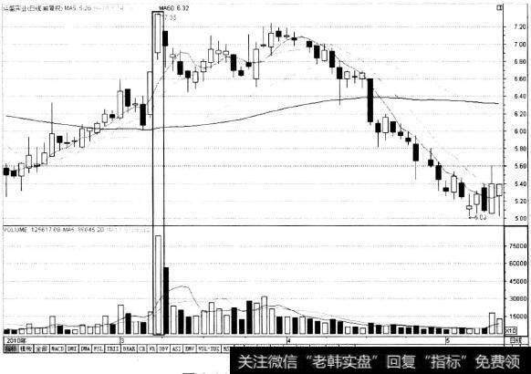 五分钟k线做单_单K线卖点分析:卖点1高位放量大阳线