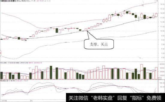 日内交易|根据日内信号确定指标的具体买卖点