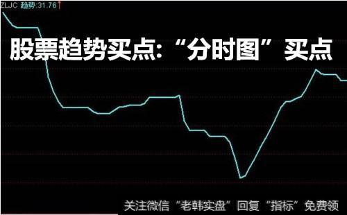 """股票分时图买卖技巧_股票趋势买点:""""分时图""""买点"""