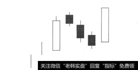 【上升三法的k线组合】上升三法K线买入形态案例解读