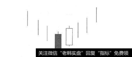 【旭日东升k线形态买入法】旭日东升K线买入形态案例详解