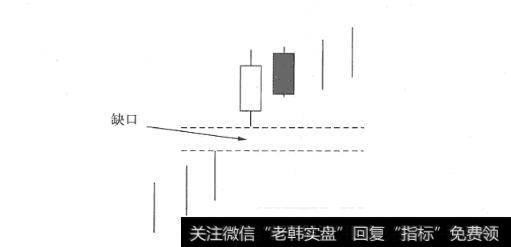 [升仕]升势鹤鸦缺口K线买入形态案例详解