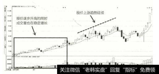 股价移动平均线对股价的预期|股价突破移动平均线买入的案例详解