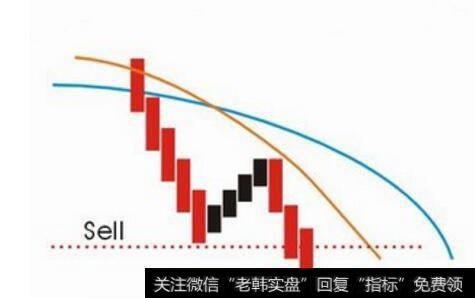 [葛南维八大买卖法则]葛南维均线卖点法则与波位分析