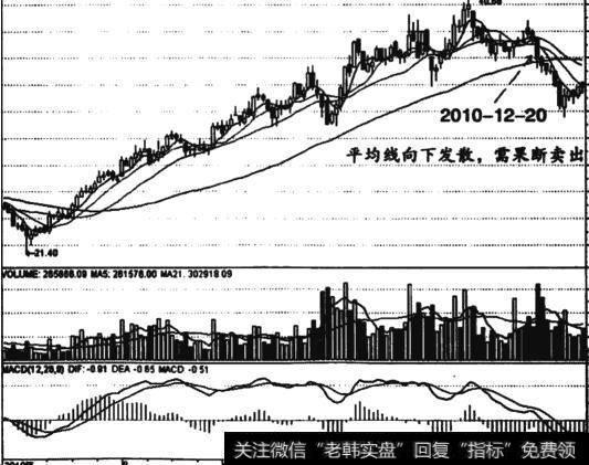 [工资增长指导线平均线]平均线粘合后向下发散的卖出信号技巧实例分析
