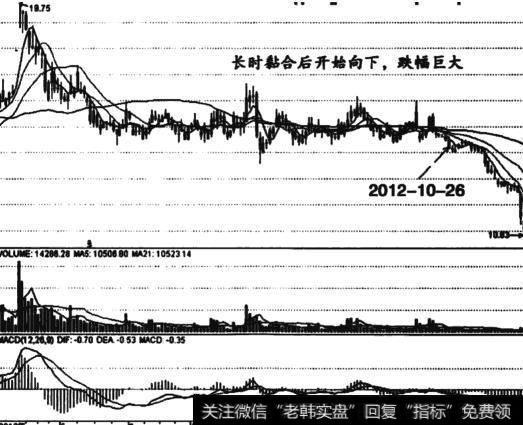 浙报传媒股票|以浙报传媒实例讲解粘合后向下发散的卖出技巧信号
