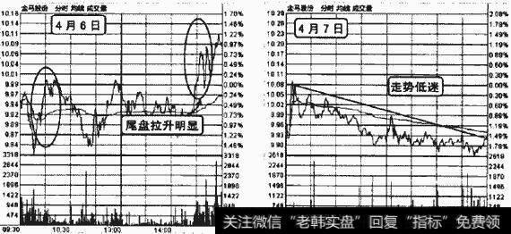 股票卖出委托技巧|股票卖出技巧根据5日均量线卖出—顶部低头,出货机会
