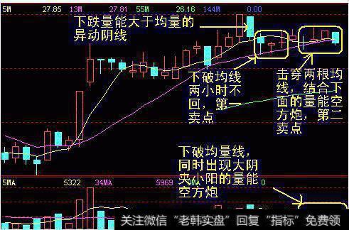 【股票120分钟k线】60分钟K线卖出股票的情况及其技巧