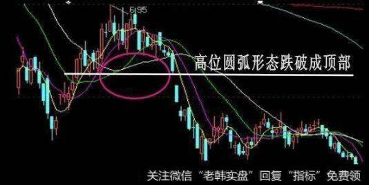 【股票k线图解析】股票K线图卖出信号图解