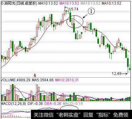 【股票卖出委托技巧】股票卖出技巧:小黎飞刀10日均线理论