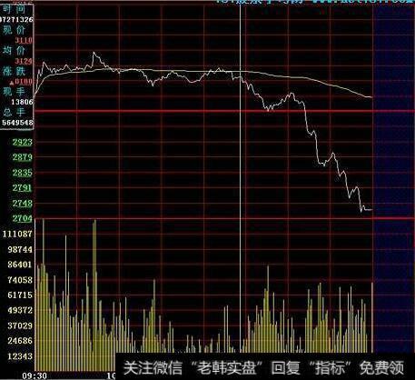 股票分时图买卖技巧_分时图卖点技巧分析:跌破平台的特征及注意点