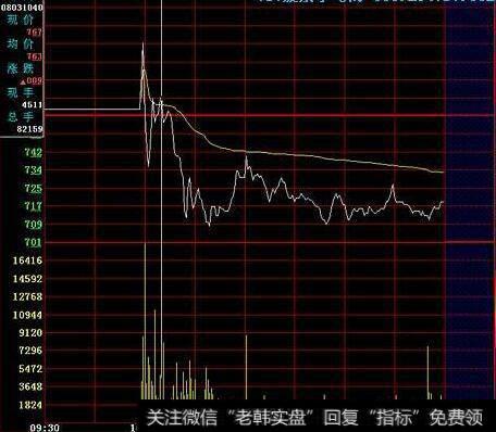 股票分时图买卖技巧|分时图卖出技巧分析:开盘急涨的特征及注意点