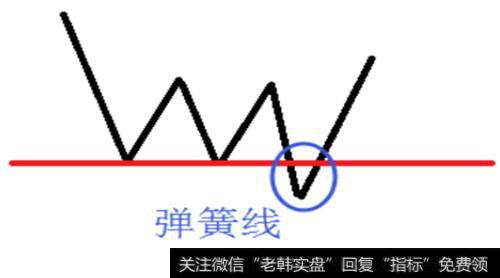 股市连跌|股市炼金术:弹簧线的原理作用及实战案例分析
