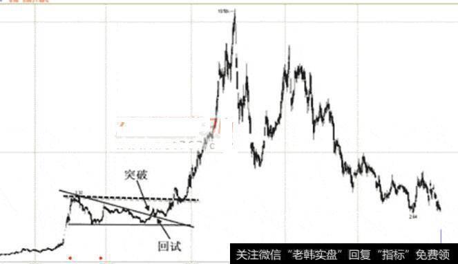 【下降三角形突破形态】看涨下降三角形形态的买点的买入技巧