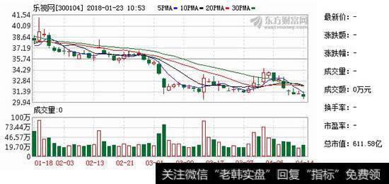 融创投资乐视|乐视网:融创中国尚未向公司表达进一步增持意向