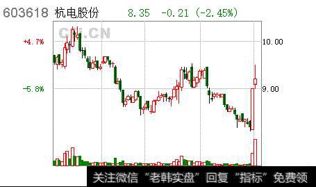 杭电股份股票_杭电股份公布沪市首份年报 用34.23%净利润发现金红利