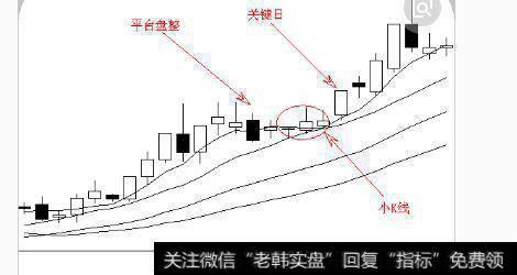 【还原性】还原历年行情看历史头部的股票卖出技巧