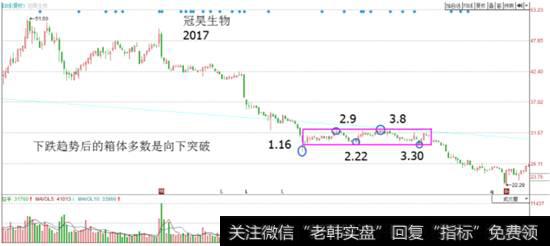 【股市连跌】股市炼金术:箱体震荡后的方向选择