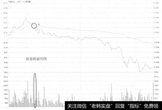 【中福世福汇】中福实业跌破分时均线走势看盘和操盘