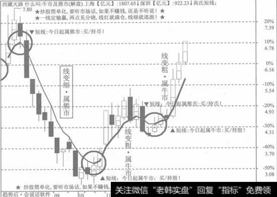 【财务经典股市】五句股市经典看盘口诀