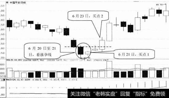 【红三兵k线形态】K线形态选股技巧27:看涨孕线形态选股技巧  技巧解析