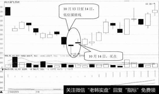 【红三兵k线形态】K线形态选股技巧34:低位揉搓线选股技巧