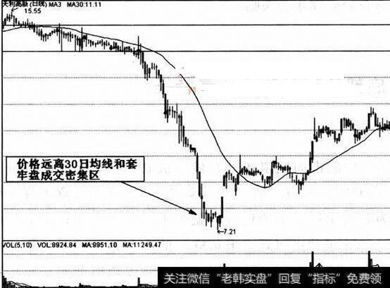 短线股票买入时机_底部买入股票的时机分析