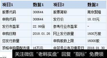 南京聚隆股票_南京聚隆今日申购 顶格申购需配市值16万