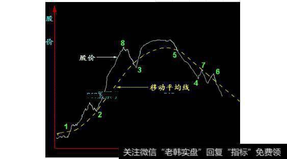 【突破突破向上突破】股价向上突破10日均线重要买入时机分析
