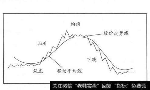 [和信贷股价走势]股价走势的四个阶段