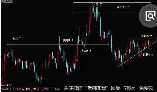 [外匯技術面分析美元]技術面分析是選股的利器