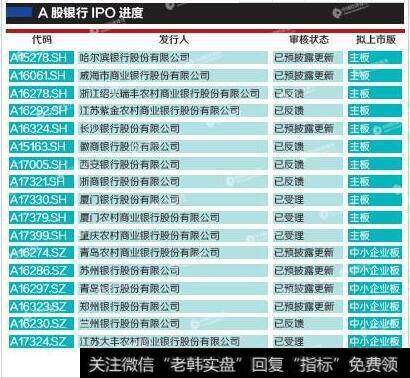[券商转银行时间]排队银行券商险企数量创新高 金融机构为何热衷IPO